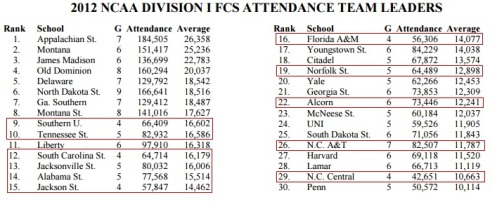 NCAA Division I FCS Attendance 2012