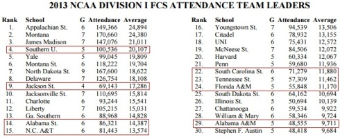 NCAA Division I FCS Attendance 2013