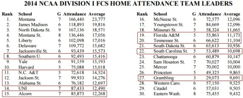 NCAA Division I FCS Attendance 2014