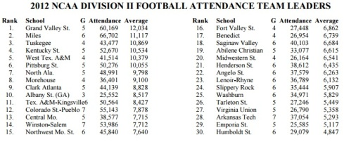 NCAA Division II Attendance 2012
