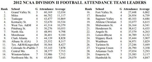NCAA Division II Attendance 2012