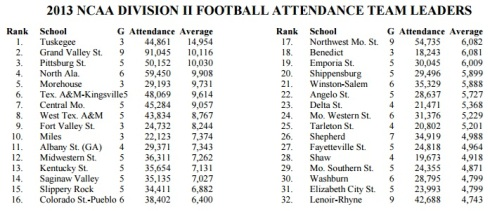 NCAA Division II Attendance 2013