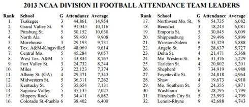 NCAA Division II Attendance 2013