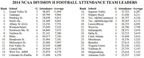 NCAA Division II Attendance 2014