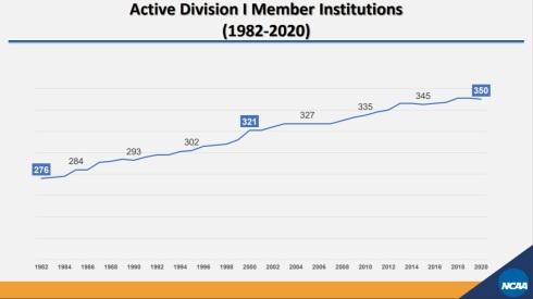 NCAA Division I Membership 01