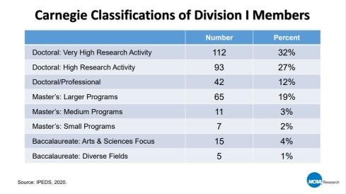 NCAA Division I Membership 07